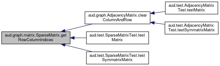 AuD: aud graph matrix SparseMatrix< T > Class Template Reference